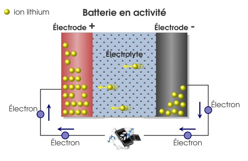 Coupe schématique explicative du fonctionnement d'une batterie lithium-ion